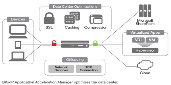 Data Center Optimizations 이미지